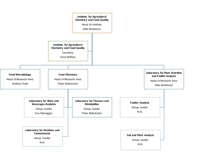 Organization chart Institute for Agricultural Chemistry and Food Quality