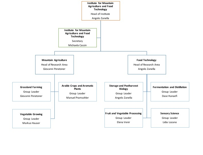 Organization chart Insitute for Mountain Agriculture and Food Technology